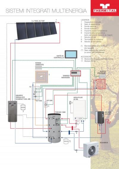 Sistemi integrati multi energia